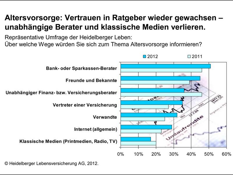HLE Grafik VorsorgemonitorIII Informationsquellen 2012-09 11 frei