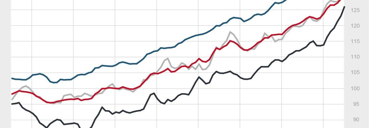 EUROPACE Hauspreis-Index (EPX): Immobilienpreise ziehen weiter an