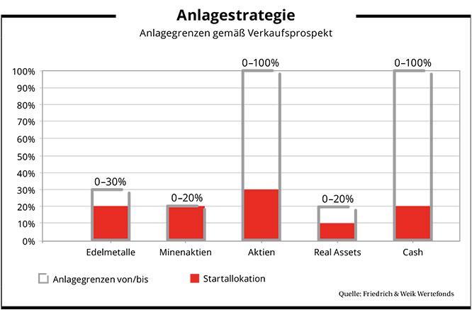 Anlagestrategie_friedrich_und_weik