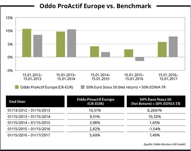 Oddo_proactif_europe_vs_benchmark