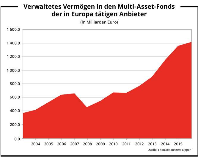 verwaltetes_vermoegen_multi-asset-fonds