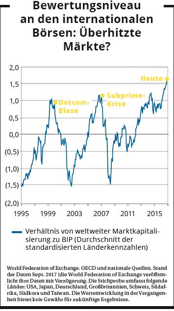 Bewertungsniveau an den internationalen Börsen: überhitzte Märkte?