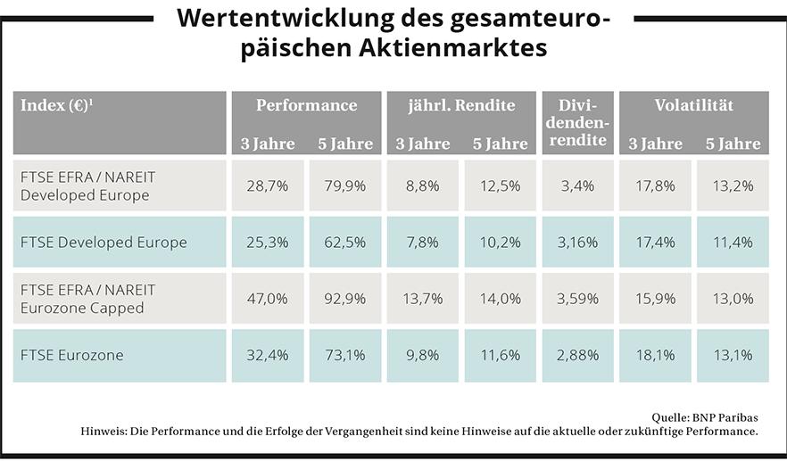 Wertentwicklung des gesamteuropäischen Aktienmarktes