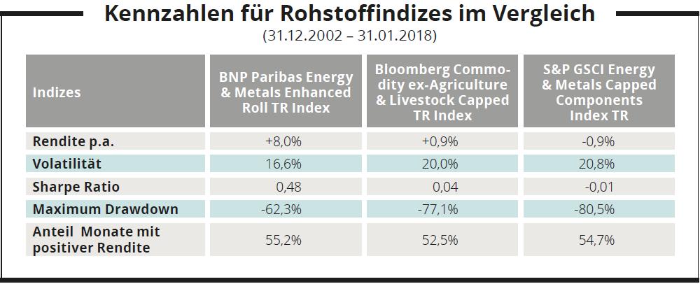 Kennzahlen für Rohstoffindizes im Vergleich