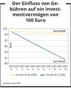 Der Einfluss von Gebühren auf ein Investmentvermögen von 100 Euro