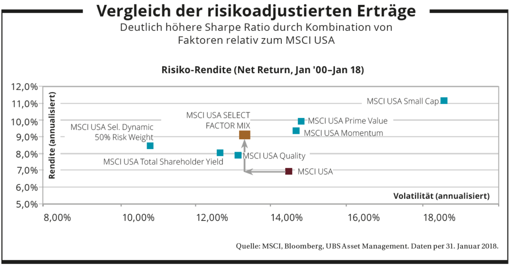 Vergleich der risikoadjustierten Erträge